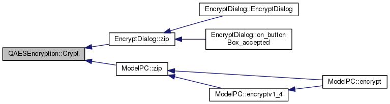 PictureCrypt: QAESEncryption Class Reference